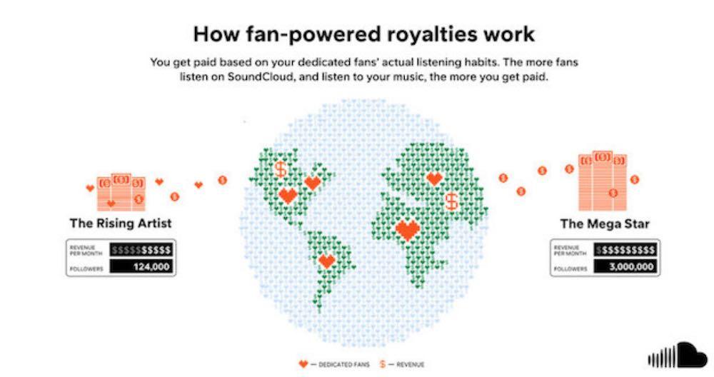 """SoundCloud - New royalty model"""